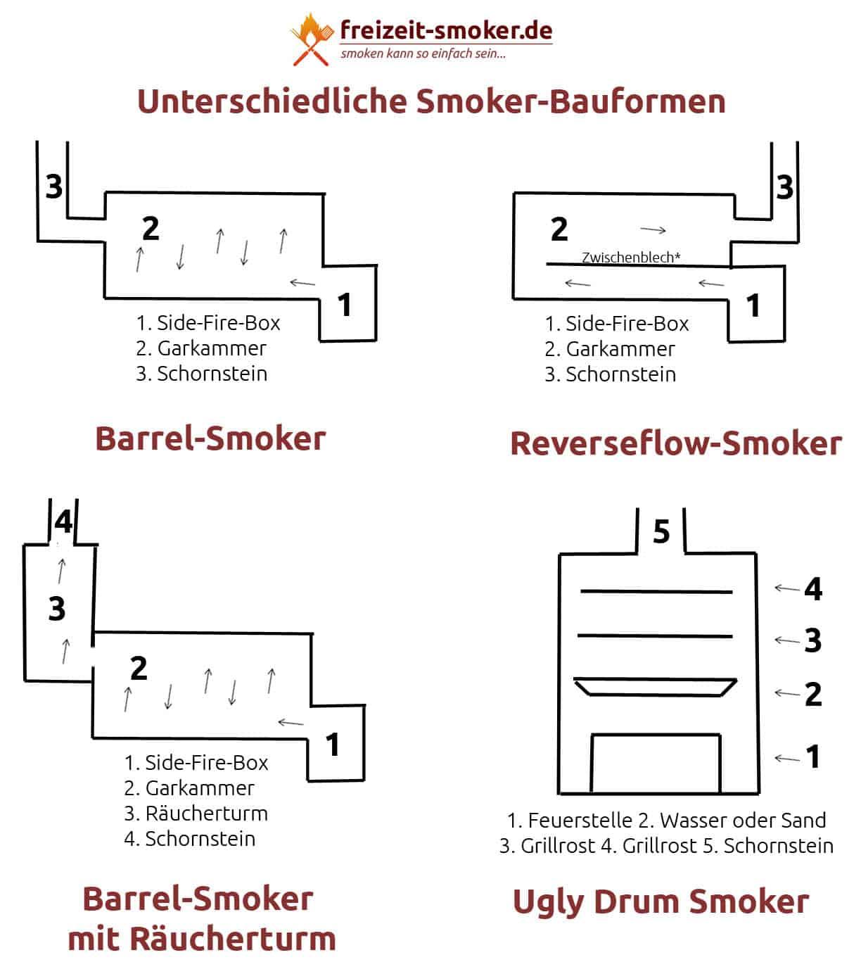 neuen bbq smoker grill kaufen angebote tipps hinweise wissen. Black Bedroom Furniture Sets. Home Design Ideas