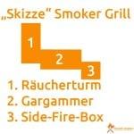 Skizze Smoker Grill