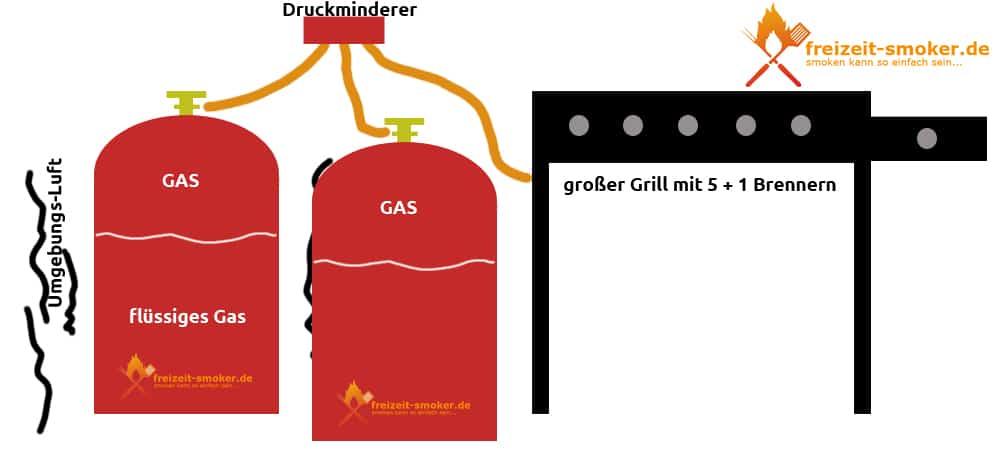 2 Gasflaschen mit spezial Druckminderer an einem Gasgrill